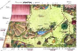 Схема зонирования дачного участка