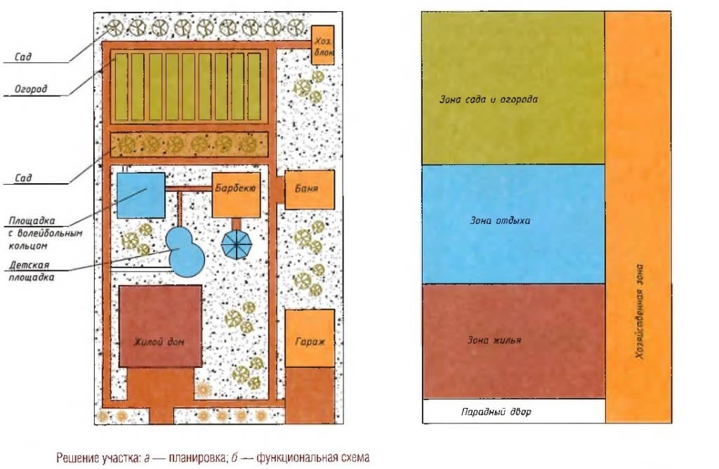 Схема зонирования участка.
