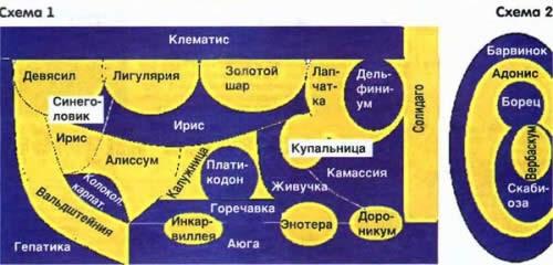 Схемы сине-желтой клумбы.