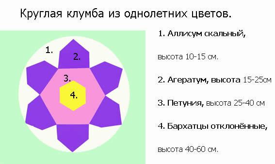 Схема создания круглой клумбы.