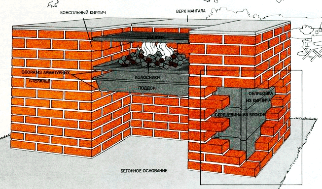 Схема мангала из кирпича.