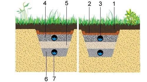 Простой дренаж участка на глинистых почвах