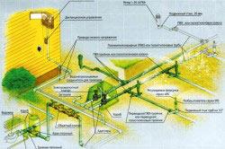 Схема устройства автоматической системы полива газона