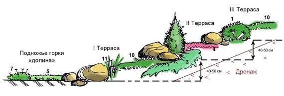 Схема трехуровневой альпийской горки