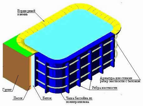 Схема устройства бассейна из полипропилена