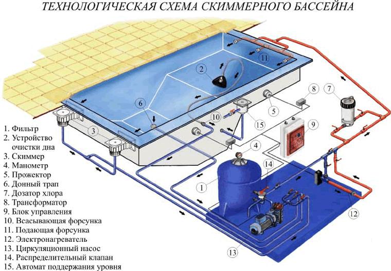 Технологическая схема скиммерного бассейна
