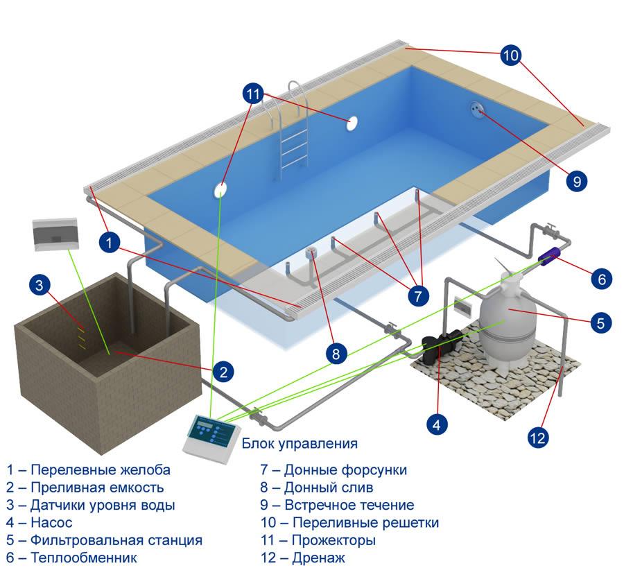 Схема переливного бассейна