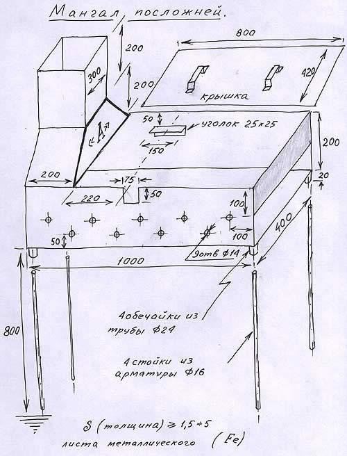Схема мангала при помощи