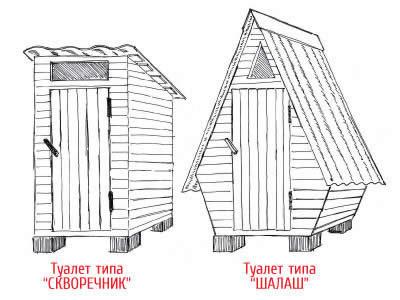 Основные виды домика для туалета
