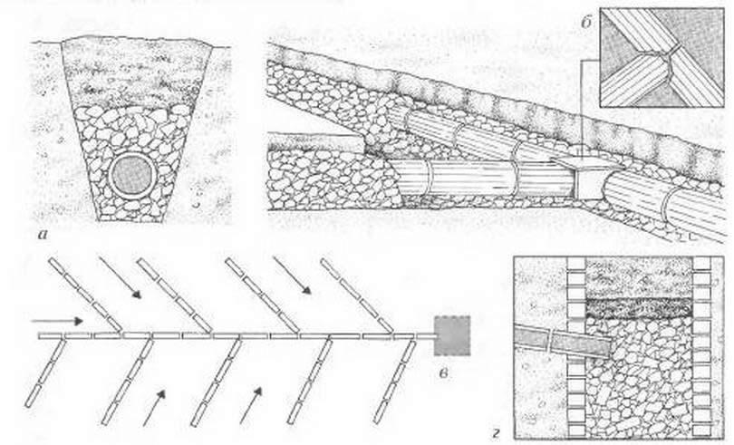 Схема постройки дренажной