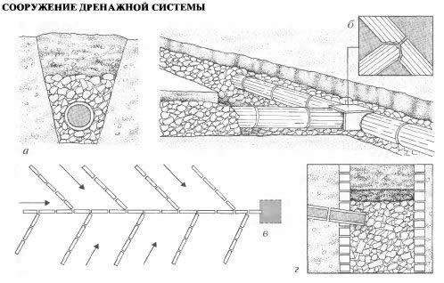 Сооружение дренажной системы