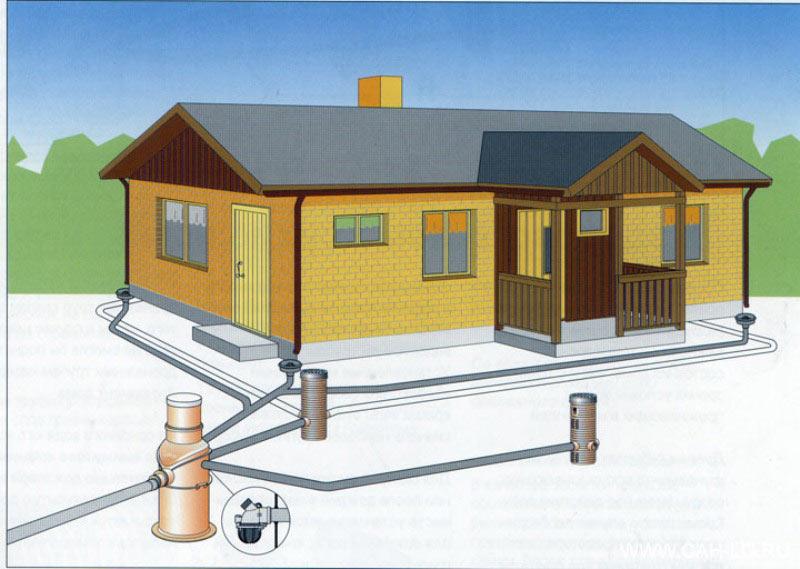 Дренаж дома и участка
