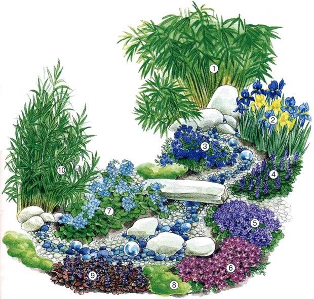 Схема цветника у пруда