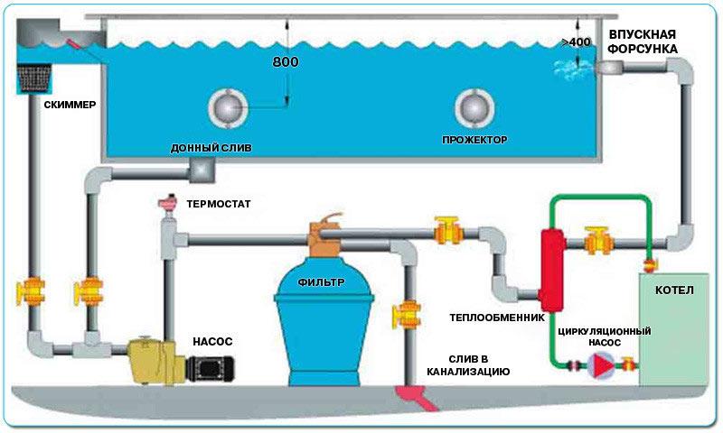 Фильтрационная установка для бассейна своими руками