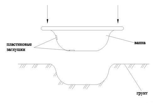 Схема установки ванной для
