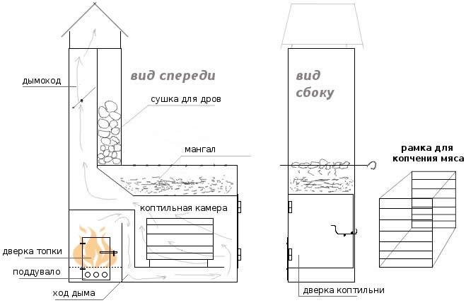 Многофункциональная компактная уличная печьмангал