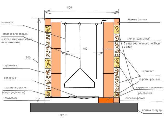 Схема устройства тандыра из