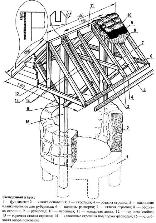 Схема навеса для колодца.