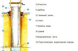 Схема устройства дачного колодца.