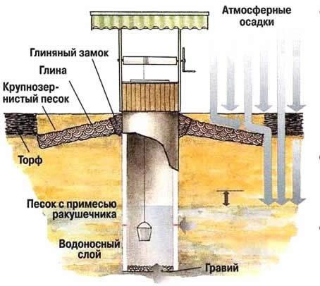 Типовая схема устройства колодца.
