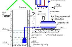 Схема водопровода из колодца на даче