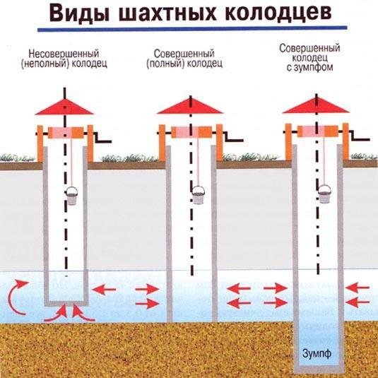 Конструкция водоприемника