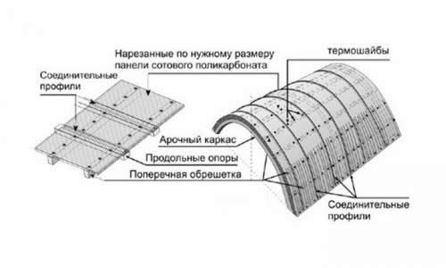Крепление поликарбоната