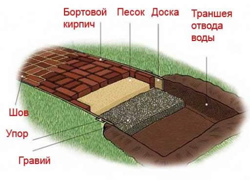 Схема кирпичной дорожки