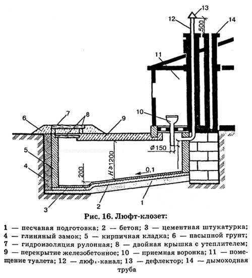 Устройство дачного туалета люфт-клозет
