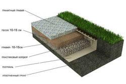 Структура гравийной садовой дорожки