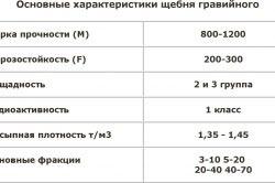 Основные характеристики гравийного щебня