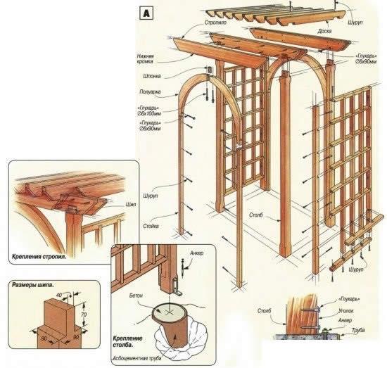 Схема сборки и основные детали перголы