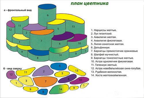 Схема устройства цветника.