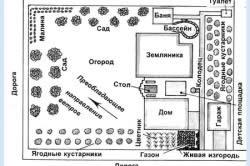 Схема планировки дачного участка с садово-огородной зоной