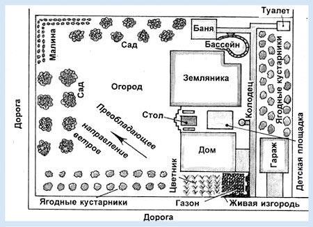 Схема планировки дачного