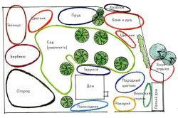 Схема планировки дачного участка по зонам
