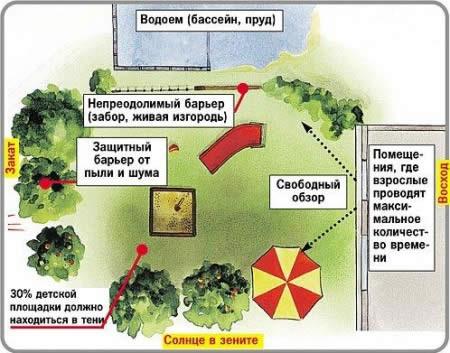 Пример обустройства газона