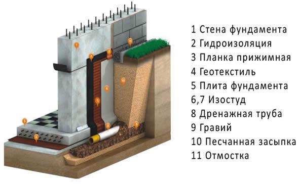 Схема пристенного дренажа дома