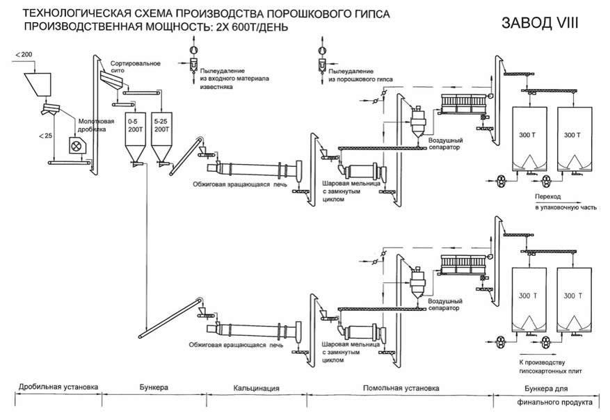 Схема производства гипса