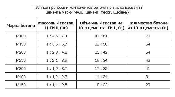 Керамзитоблоки своими руками пропорции таблица