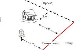 Нанесение правильных границ относительно дома