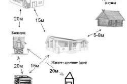 Схема расстояний построек на дачном участке