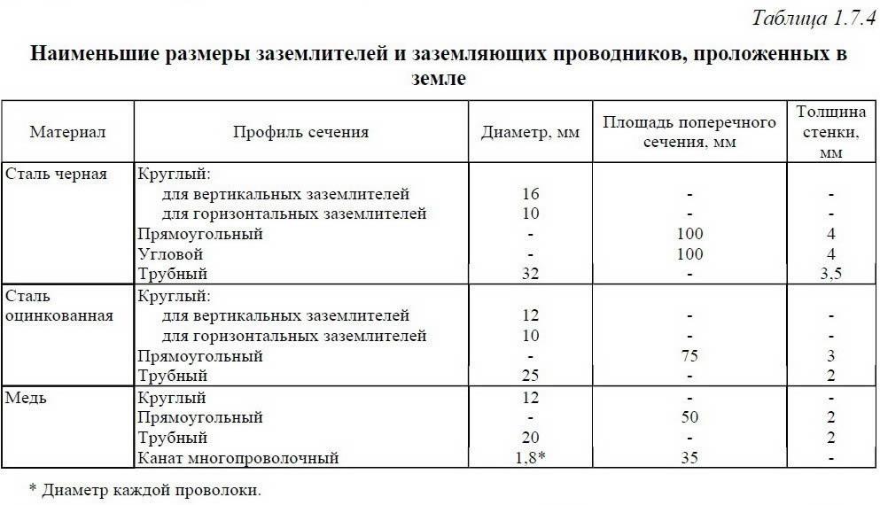 Таблицы размеров заземлителей.