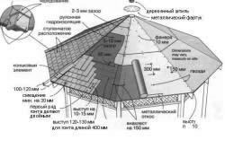 Устройство деревянной крыши для беседки.