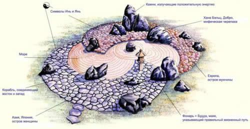 Схема японского сада камней