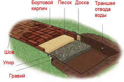Схема кирпичной садовой дорожки