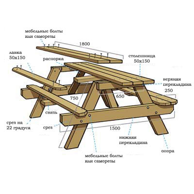 Схема сборки садового стола со скамьями.
