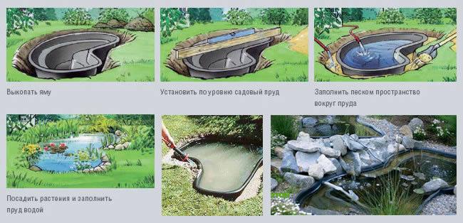 Этапы работ по устройству пруда