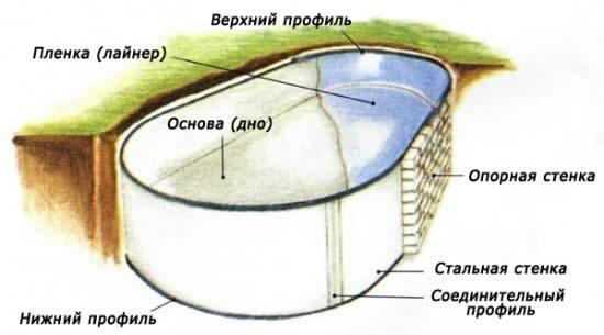 Схема устройства бассейна из пленки ПВХ
