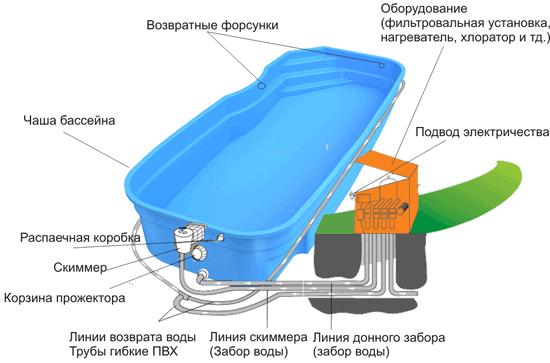 Схема бассейна с фильтровой установкой